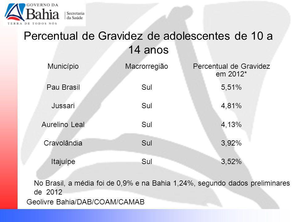 Percentual de Gravidez de adolescentes de 10 a 14 anos MunicípioMacrorregiãoPercentual de Gravidez em 2012* Pau BrasilSul5,51% JussariSul4,81% Aurelin