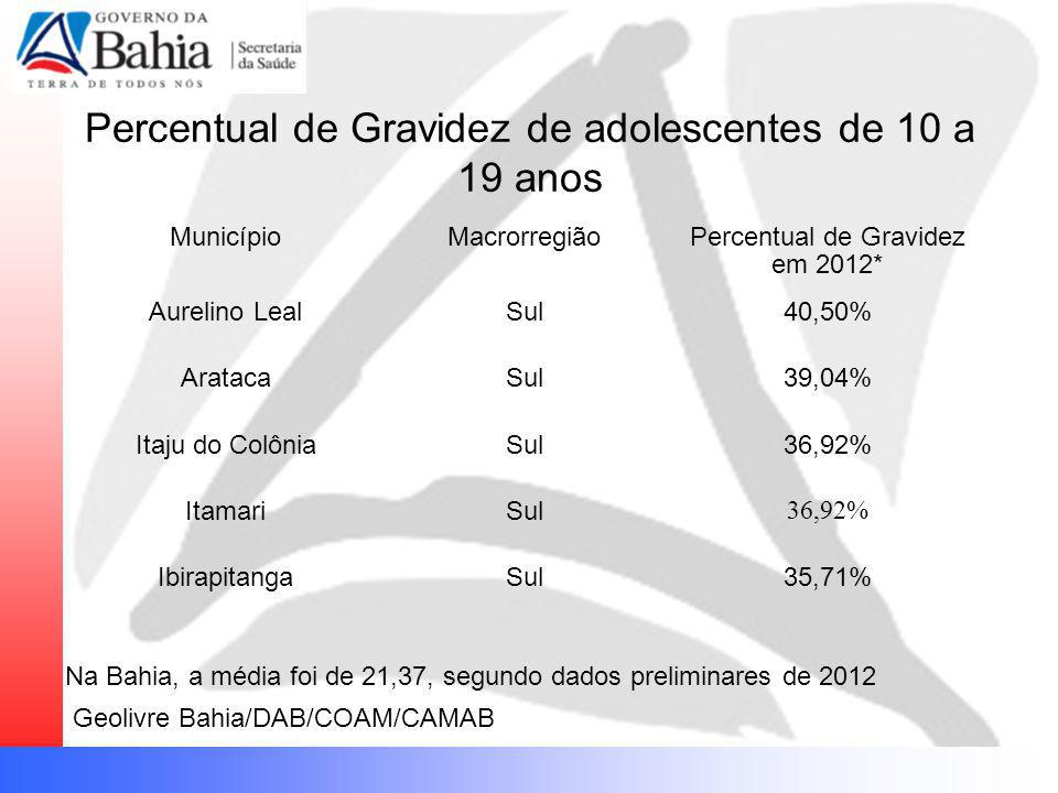 Percentual de Gravidez de adolescentes de 10 a 19 anos MunicípioMacrorregiãoPercentual de Gravidez em 2012* Aurelino LealSul40,50% AratacaSul39,04% It