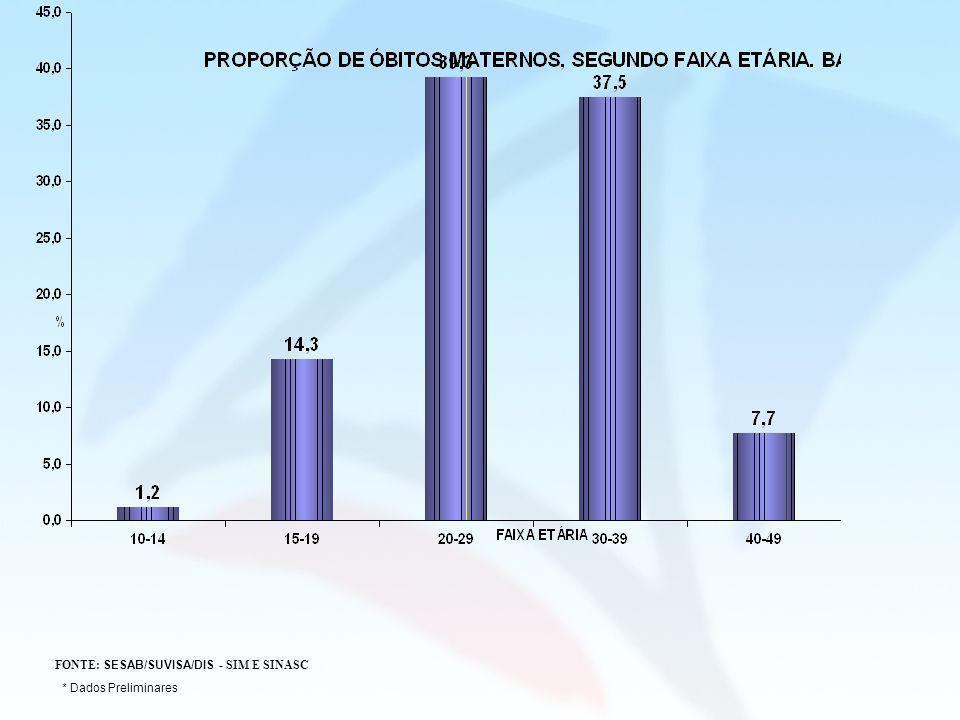FONTE: SESAB/SUVISA/DIS - SIM E SINASC * Dados Preliminares