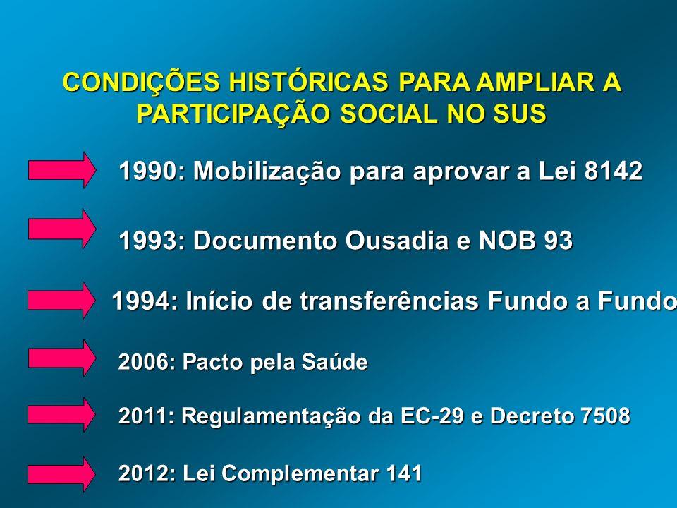 1990: Mobilização para aprovar a Lei 8142 1993: Documento Ousadia e NOB 93 1994: Início de transferências Fundo a Fundo CONDIÇÕES HISTÓRICAS PARA AMPL