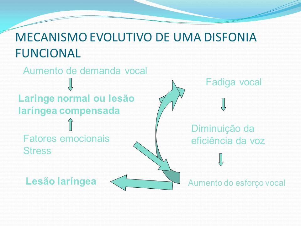 Tipos de disfonias Funcionais (ou primárias): quando o uso da voz é a causa da disfonia; - Comportamentais: uso incorreto da voz uso abusivo da voz ps