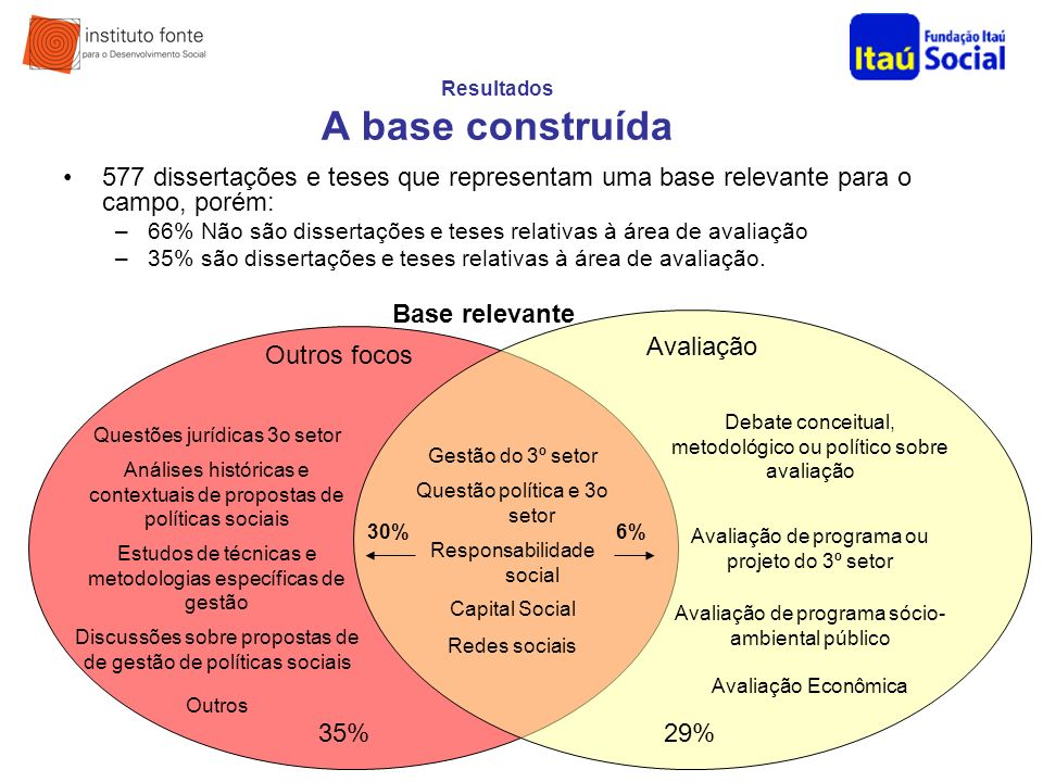 Resultados A base construída 577 dissertações e teses que representam uma base relevante para o campo, porém: –66% Não são dissertações e teses relati