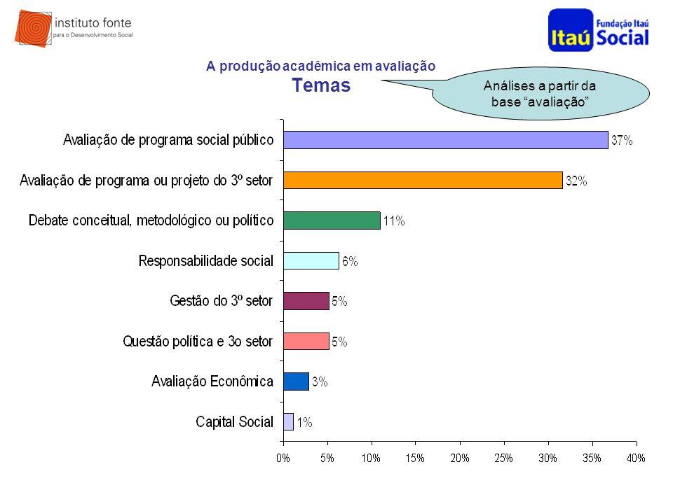 A produção acadêmica em avaliação Temas Análises a partir da base avaliação