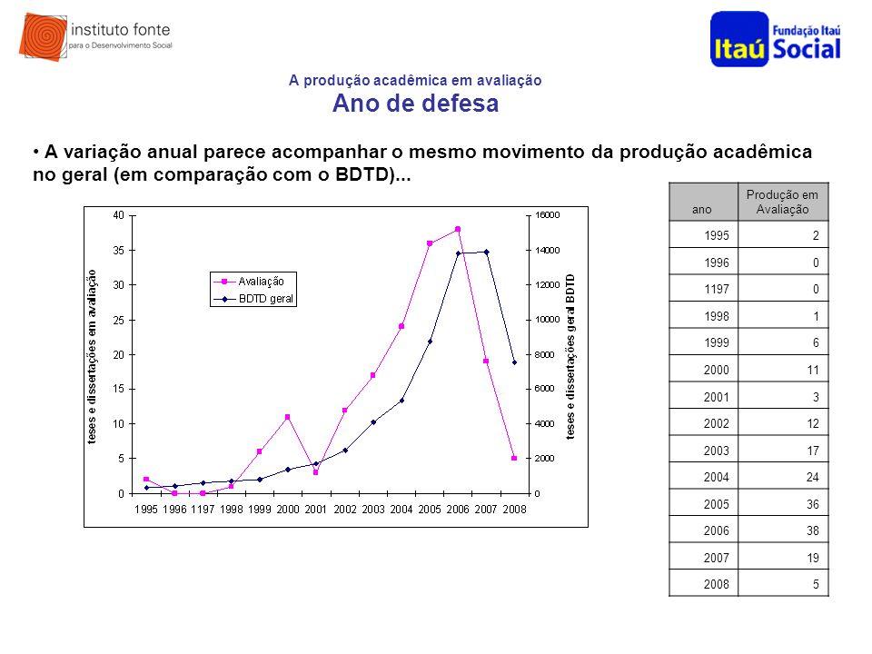 A produção acadêmica em avaliação Ano de defesa A variação anual parece acompanhar o mesmo movimento da produção acadêmica no geral (em comparação com