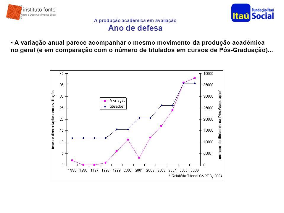 A produção acadêmica em avaliação Ano de defesa A variação anual parece acompanhar o mesmo movimento da produção acadêmica no geral (e em comparação c