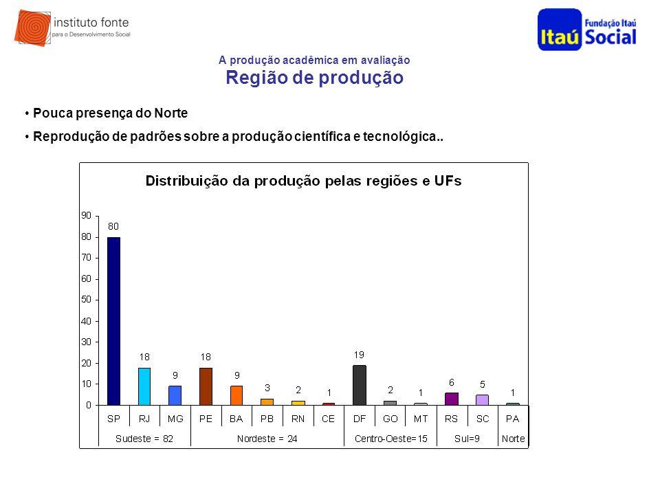 A produção acadêmica em avaliação Região de produção Pouca presença do Norte Reprodução de padrões sobre a produção científica e tecnológica..