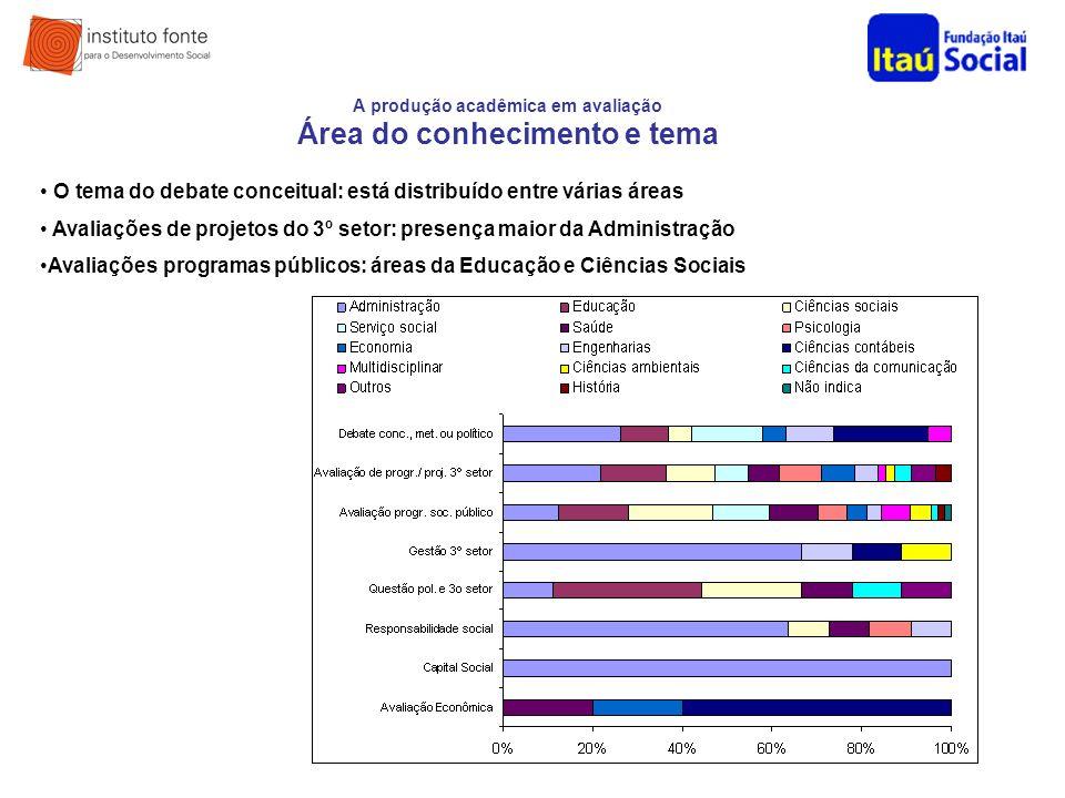A produção acadêmica em avaliação Área do conhecimento e tema O tema do debate conceitual: está distribuído entre várias áreas Avaliações de projetos