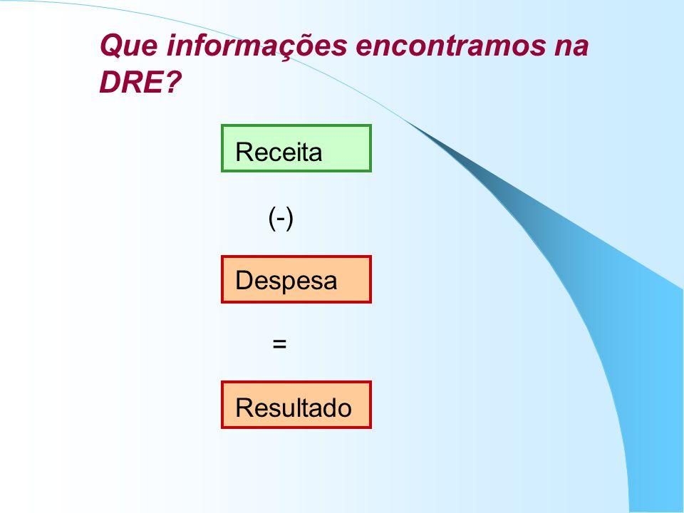 Que informações encontramos na DRE? Receita (-) Despesa = Resultado