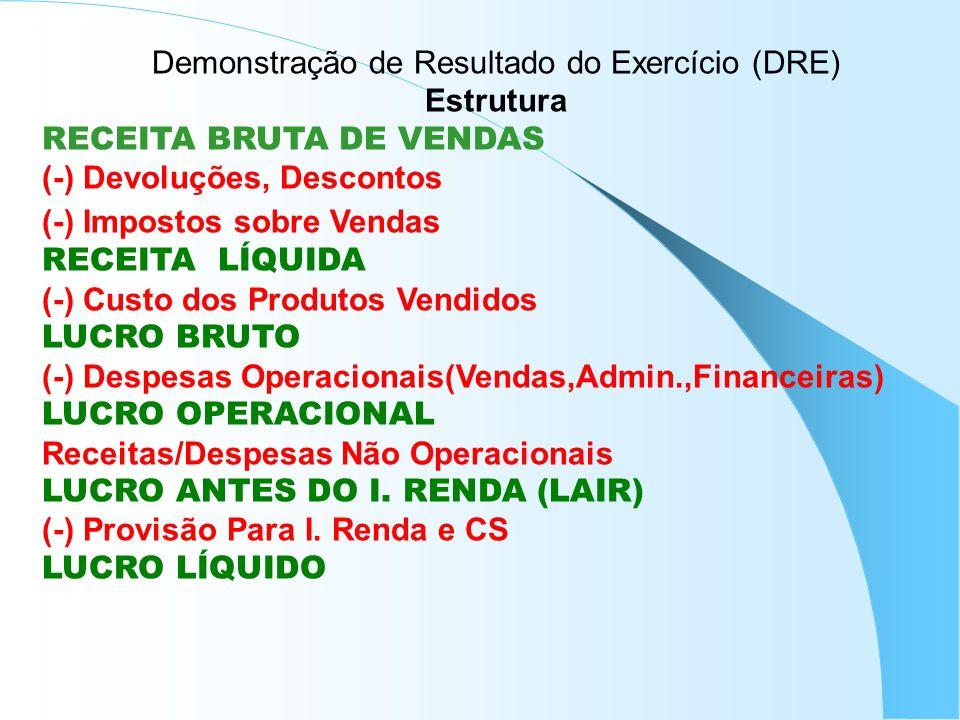 Demonstração de Resultado do Exercício (DRE) Estrutura RECEITA BRUTA DE VENDAS (-) Devoluções, Descontos (-) Impostos sobre Vendas RECEITA LÍQUIDA (-)