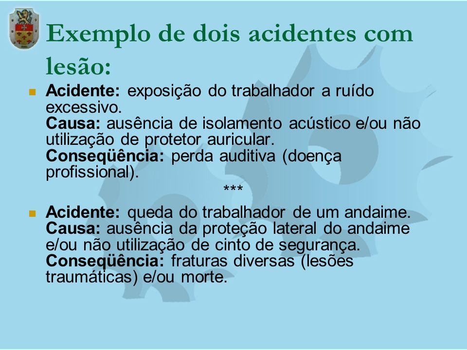 Exemplo de dois acidentes com lesão: Acidente: exposição do trabalhador a ruído excessivo. Causa: ausência de isolamento acústico e/ou não utilização