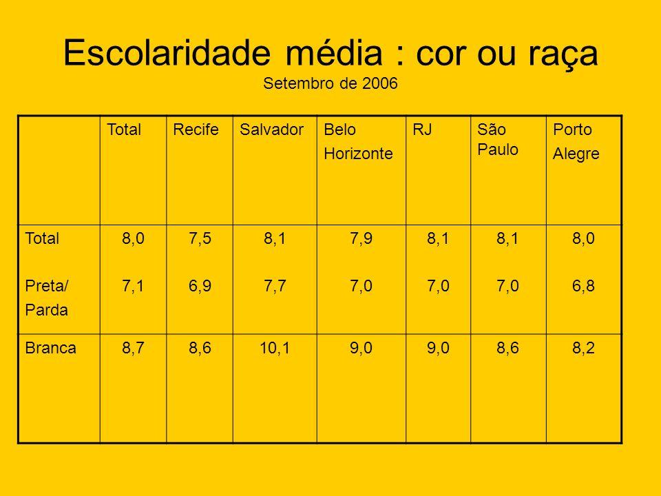 Escolaridade média : cor ou raça Setembro de 2006 TotalRecifeSalvadorBelo Horizonte RJSão Paulo Porto Alegre Total Preta/ Parda 8,0 7,1 7,5 6,9 8,1 7,