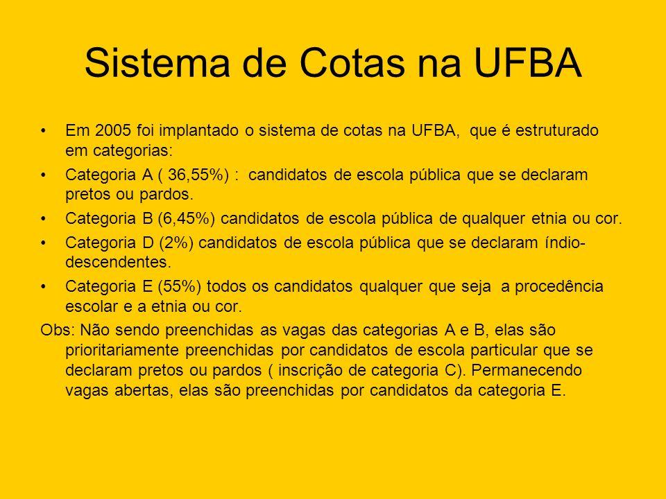 Sistema de Cotas na UFBA Em 2005 foi implantado o sistema de cotas na UFBA, que é estruturado em categorias: Categoria A ( 36,55%) : candidatos de esc