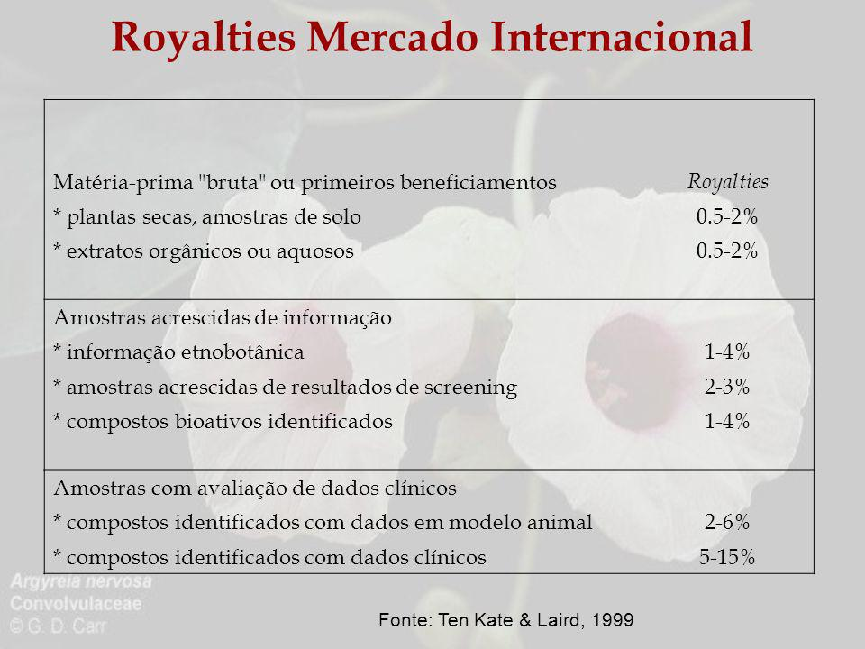 Royalties Mercado Internacional Matéria-prima