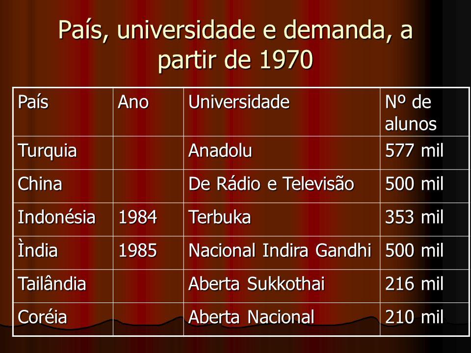 País, universidade e demanda, a partir de 1970 PaísAnoUniversidade Nº de alunos TurquiaAnadolu 577 mil China De Rádio e Televisão 500 mil Indonésia198