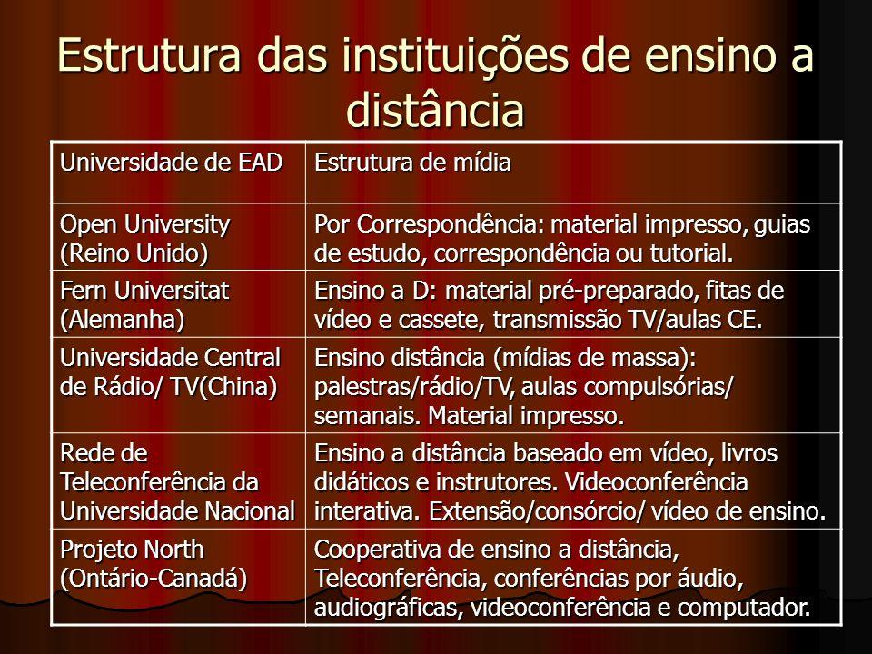 Estrutura das instituições de ensino a distância Universidade de EAD Estrutura de mídia Open University (Reino Unido) Por Correspondência: material im