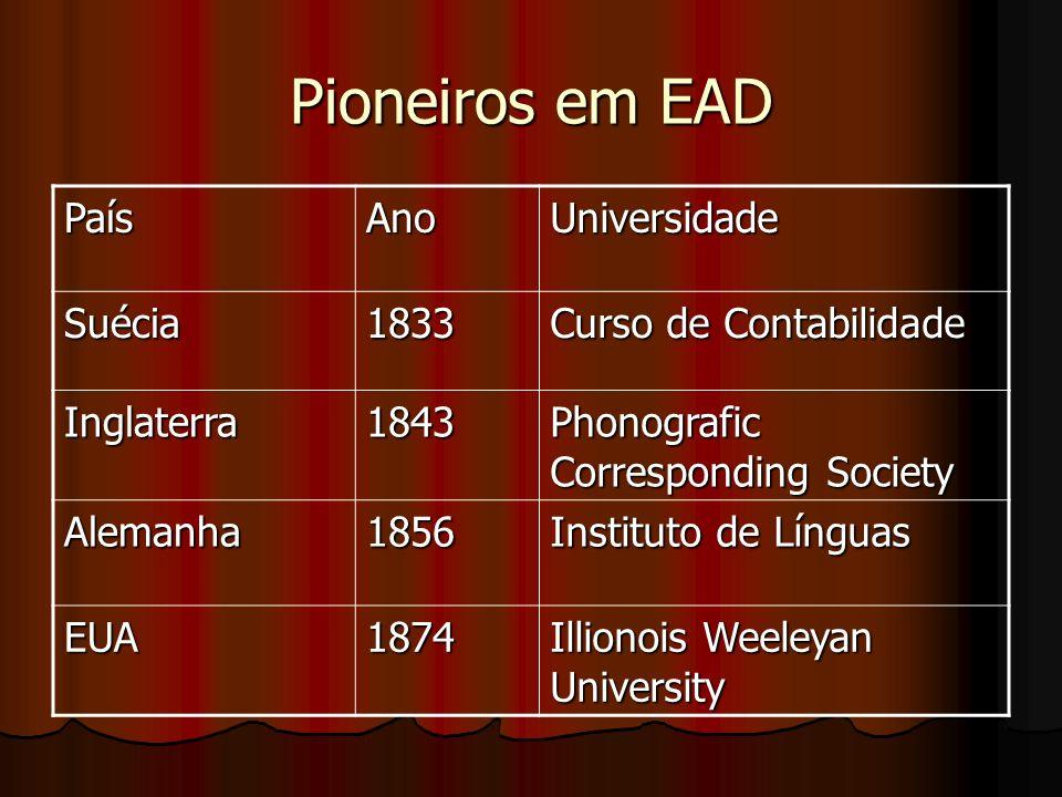 Pioneiros em EAD PaísAnoUniversidade Suécia1833 Curso de Contabilidade Inglaterra1843 Phonografic Corresponding Society Alemanha1856 Instituto de Líng