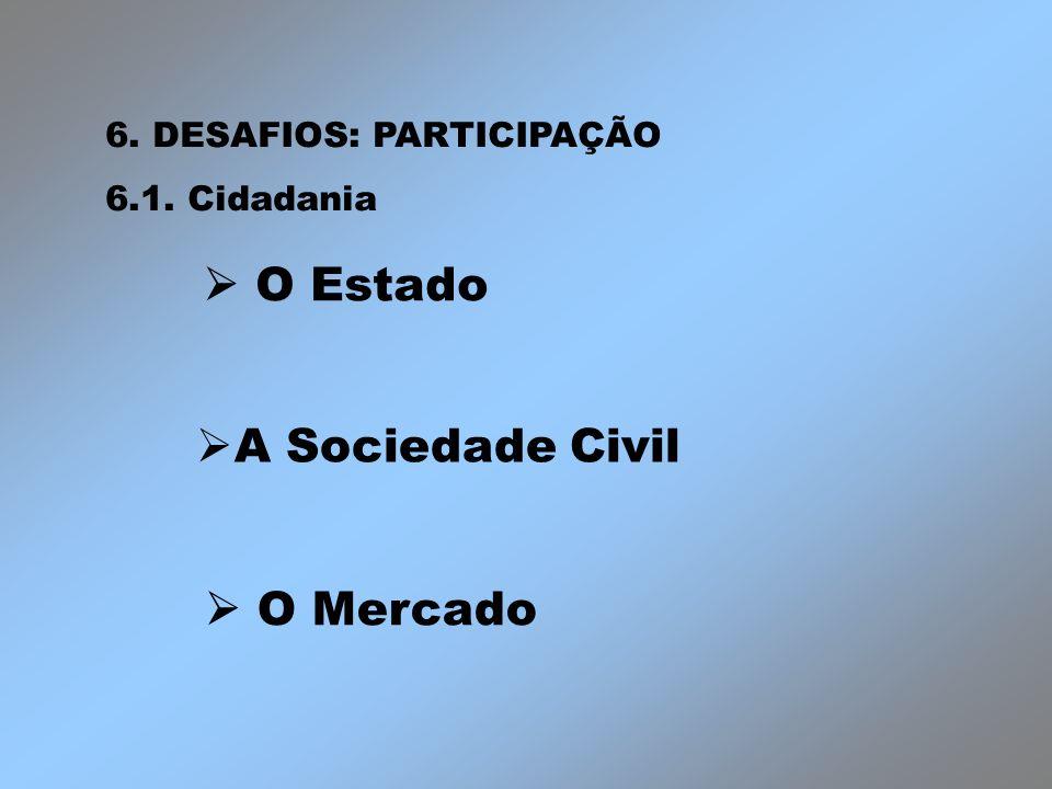 O Estado O Mercado 6. DESAFIOS: PARTICIPAÇÃO 6.1. Cidadania A Sociedade Civil