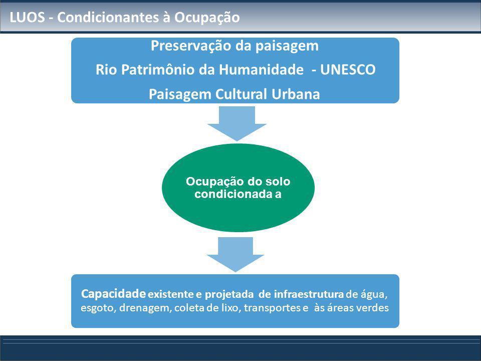 LUOS - Condicionantes à Ocupação Ocupação do solo condicionada a Preservação da paisagem Rio Patrimônio da Humanidade - UNESCO Paisagem Cultural Urban