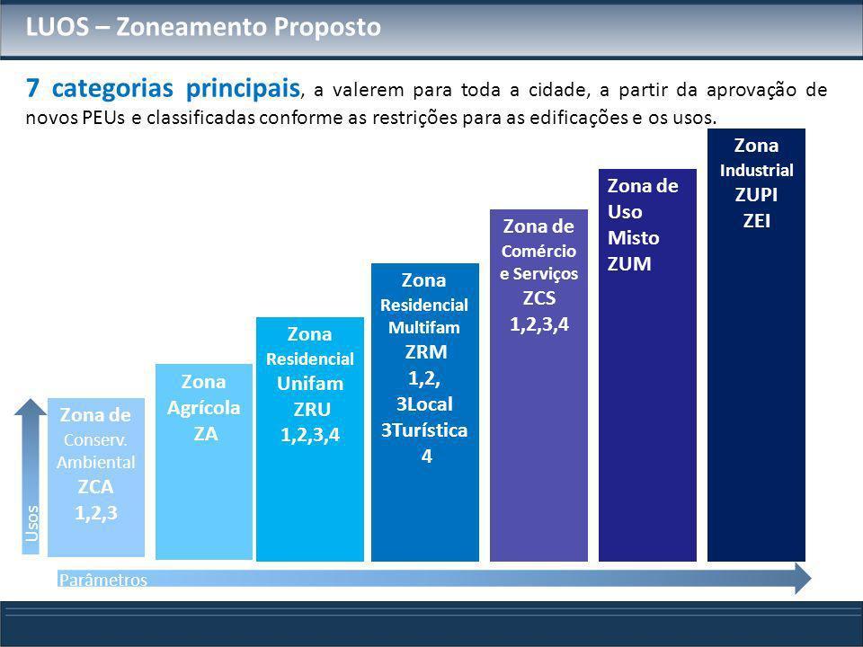 LUOS – Zoneamento Proposto 7 categorias principais, a valerem para toda a cidade, a partir da aprovação de novos PEUs e classificadas conforme as rest