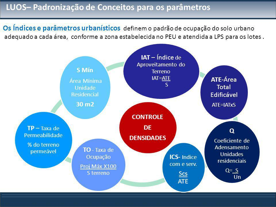 LUOS– Padronização de Conceitos para os parâmetros CONTROLE DA MORFOLOGIA Altura Máxima e número de pavimentos Afastamentos mínimos Frontal, Laterais e de fundos Dimensões da Projeção Horizontal Edif Res.