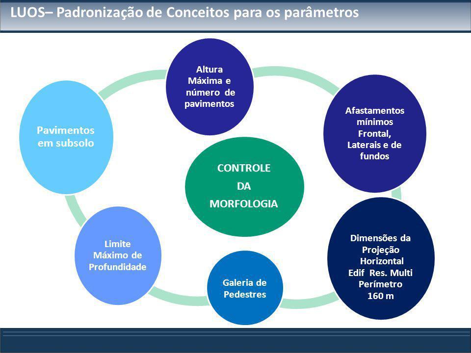 LUOS– Padronização de Conceitos para os parâmetros CONTROLE DA MORFOLOGIA Altura Máxima e número de pavimentos Afastamentos mínimos Frontal, Laterais