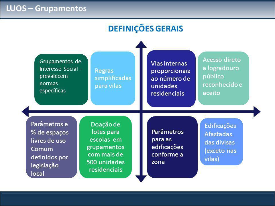 LUOS – Grupamentos Regras simplificadas para vilas Vias internas proporcionais ao número de unidades residenciais Doação de lotes para escolas em grup