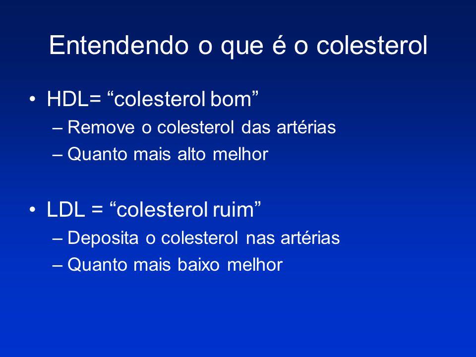 Entendendo o que é o colesterol HDL= colesterol bom –Remove o colesterol das artérias –Quanto mais alto melhor LDL = colesterol ruim –Deposita o coles