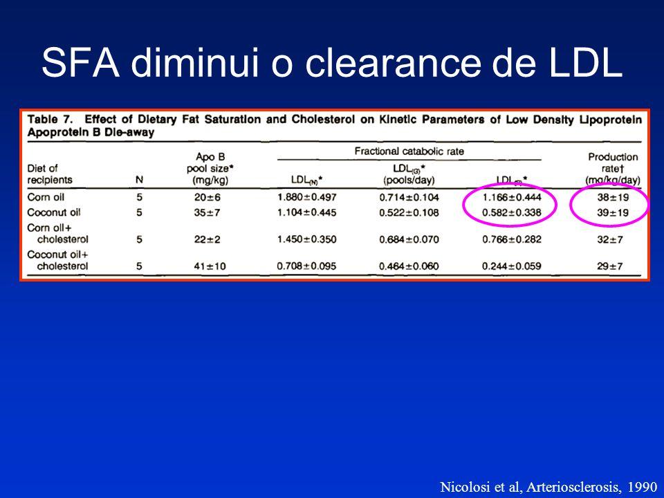 SFA diminui o clearance de LDL Nicolosi et al, Arteriosclerosis, 1990