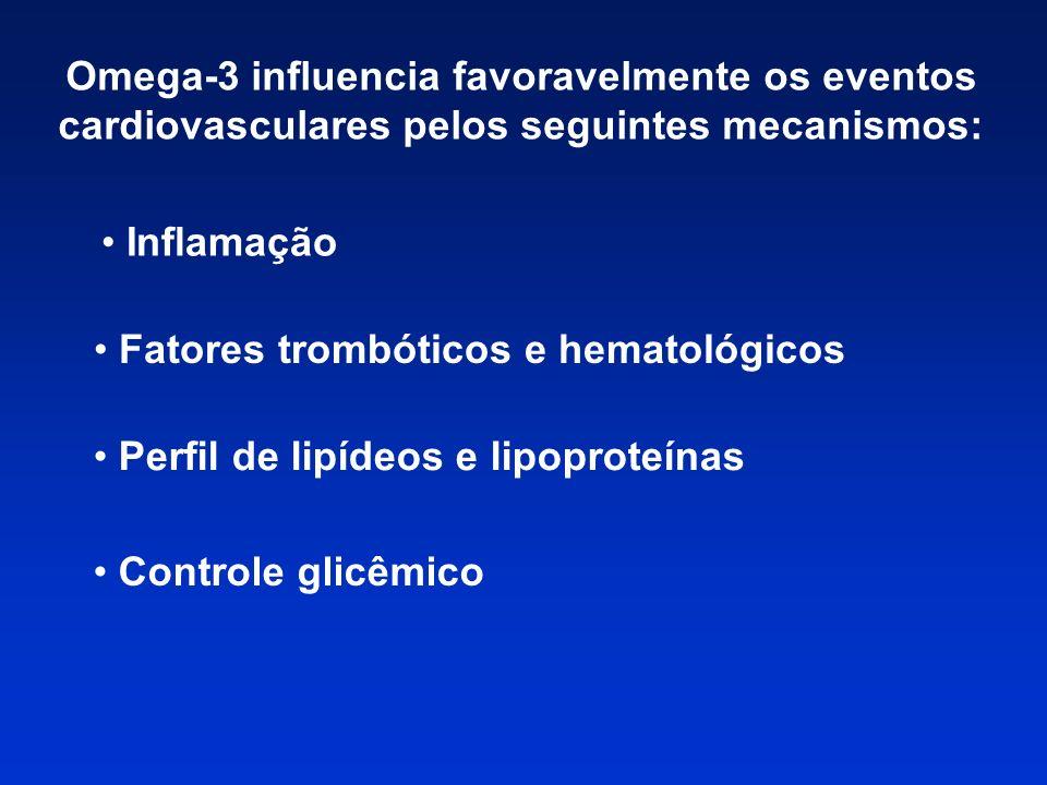 Omega-3 influencia favoravelmente os eventos cardiovasculares pelos seguintes mecanismos: Inflamação Fatores trombóticos e hematológicos Controle glic
