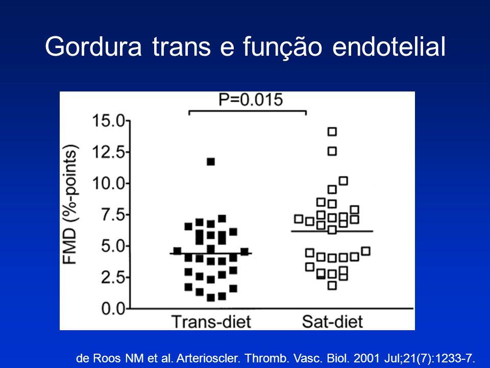 Gordura trans e função endotelial de Roos NM et al. Arterioscler. Thromb. Vasc. Biol. 2001 Jul;21(7):1233-7.