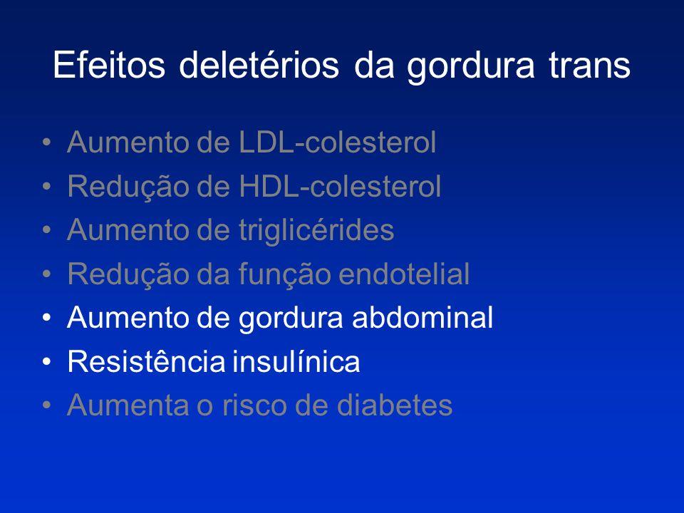 Efeitos deletérios da gordura trans Aumento de LDL-colesterol Redução de HDL-colesterol Aumento de triglicérides Redução da função endotelial Aumento