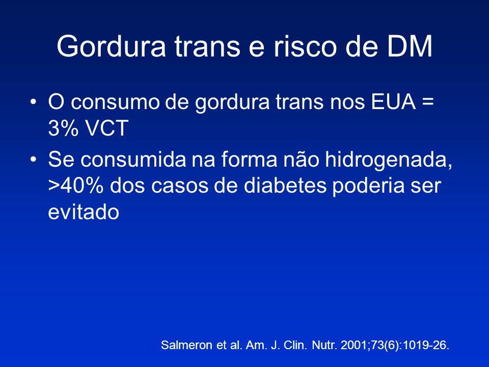 Gordura trans e risco de DM O consumo de gordura trans nos EUA = 3% VCT Se consumida na forma não hidrogenada, >40% dos casos de diabetes poderia ser