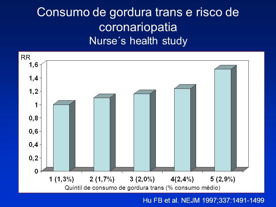 Consumo de gordura trans e risco de coronariopatia Nurse´s health study Hu FB et al. NEJM 1997;337:1491-1499 Quintil de consumo de gordura trans (% co