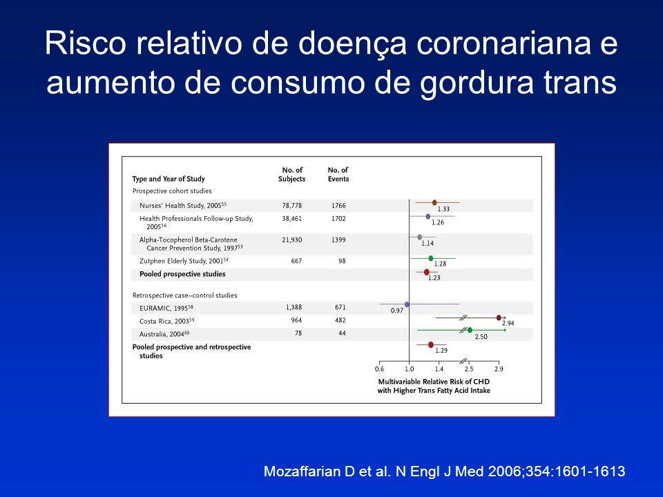 Risco relativo de doença coronariana e aumento de consumo de gordura trans Mozaffarian D et al. N Engl J Med 2006;354:1601-1613