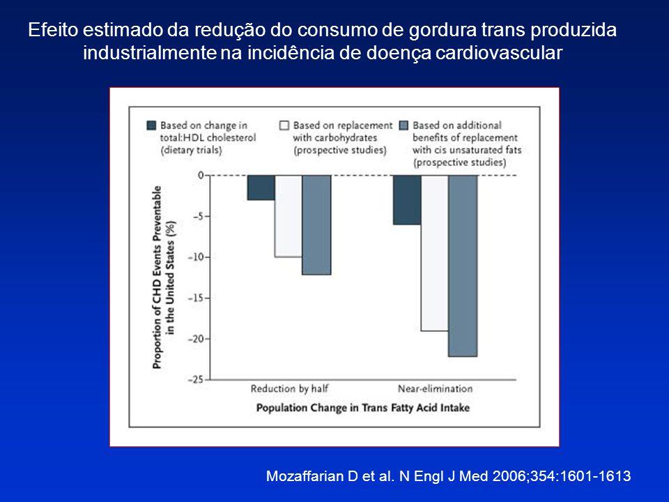 Efeito estimado da redução do consumo de gordura trans produzida industrialmente na incidência de doença cardiovascular Mozaffarian D et al. N Engl J