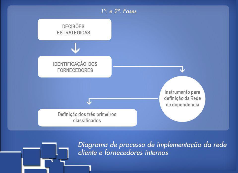 DECISÕES ESTRATÉGICAS IDENTIFICAÇÃO DOS FORNECEDORES Instrumento para definição da Rede de dependencia Definição dos três primeiros classificados