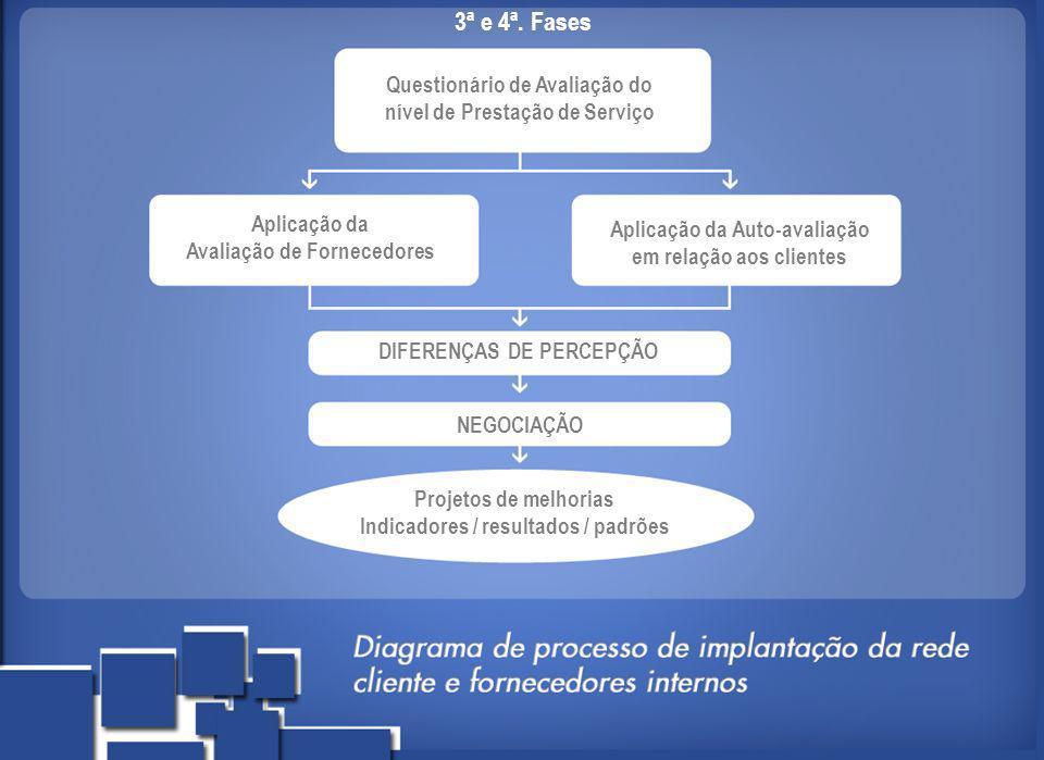 3ª e 4ª. Fases Questionário de Avaliação do nível de Prestação de Serviço Aplicação da Avaliação de Fornecedores Aplicação da Auto-avaliação em relaçã