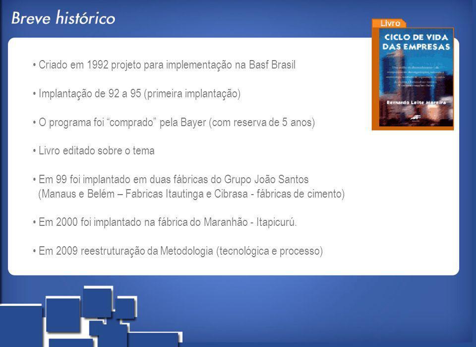Criado em 1992 projeto para implementação na Basf Brasil Implantação de 92 a 95 (primeira implantação) O programa foi comprado pela Bayer (com reserva