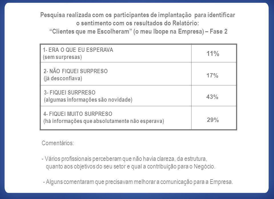 Pesquisa realizada com os participantes de implantação para identificar o sentimento com os resultados do Relatório: Clientes que me Escolheram (o meu