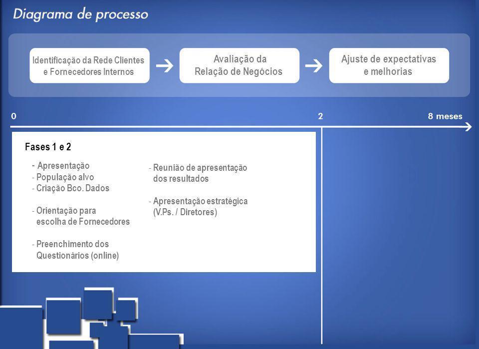 Fases 1 e 2 - Apresentação - População alvo - Criação Bco. Dados - Orientação para escolha de Fornecedores - Preenchimento dos Questionários (online)