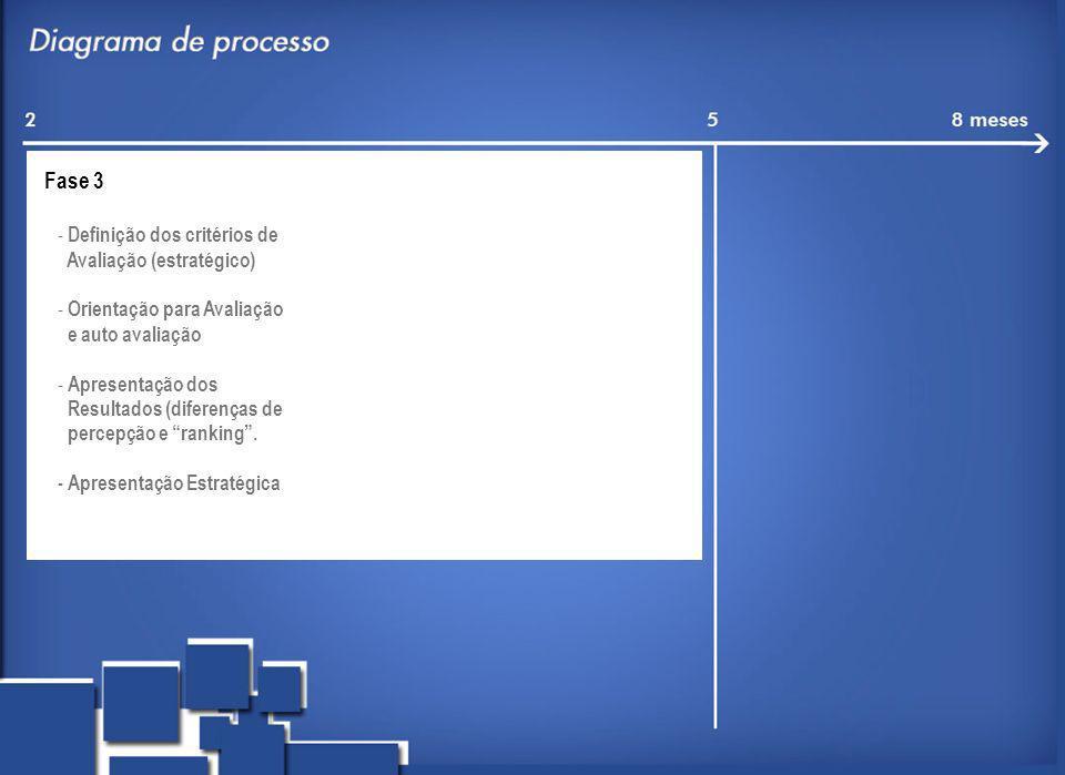 Fase 3 - Definição dos critérios de Avaliação (estratégico) - Orientação para Avaliação e auto avaliação - Apresentação dos Resultados (diferenças de