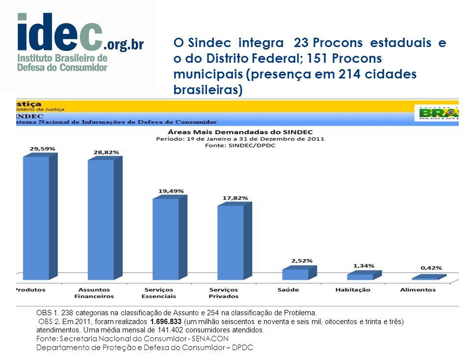 O Sindec integra 23 Procons estaduais e o do Distrito Federal; 151 Procons municipais (presença em 214 cidades brasileiras) OBS 1.