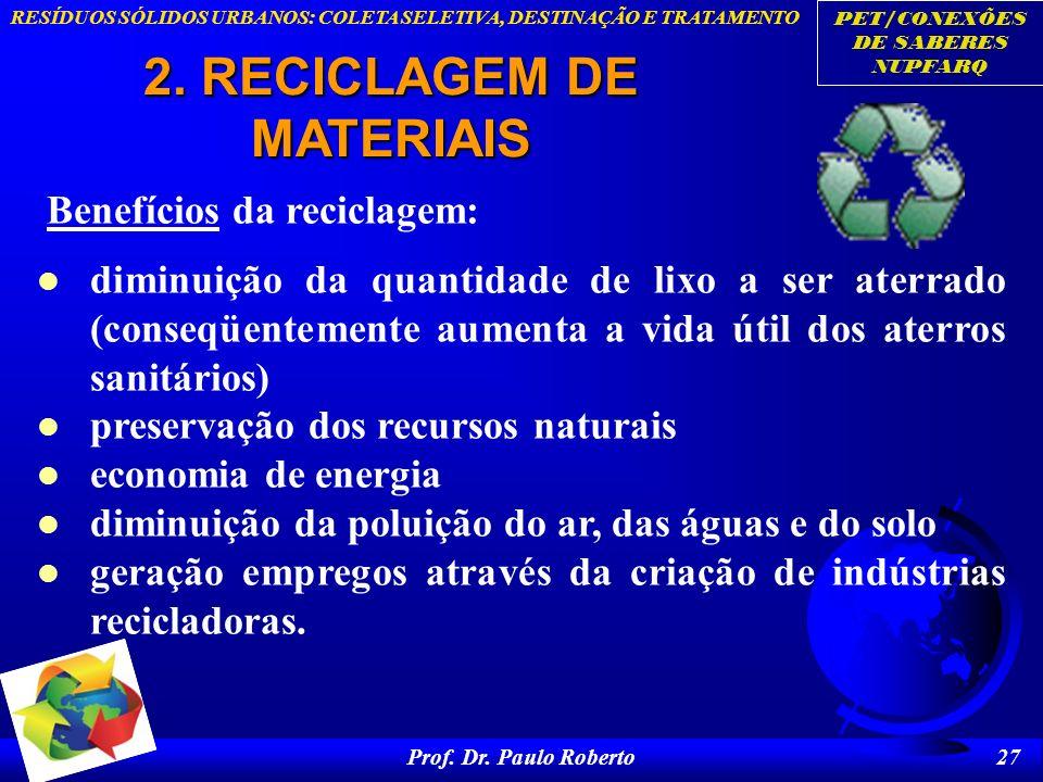 PET/CONEXÕES DE SABERES NUPFARQ RESÍDUOS SÓLIDOS URBANOS: COLETA SELETIVA, DESTINAÇÃO E TRATAMENTO Prof. Dr. Paulo Roberto 27 2. RECICLAGEM DE MATERIA