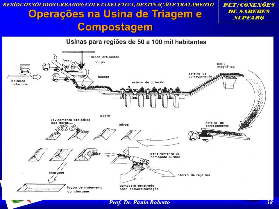 PET/CONEXÕES DE SABERES NUPFARQ RESÍDUOS SÓLIDOS URBANOS: COLETA SELETIVA, DESTINAÇÃO E TRATAMENTO Prof. Dr. Paulo Roberto 38 Operações na Usina de Tr