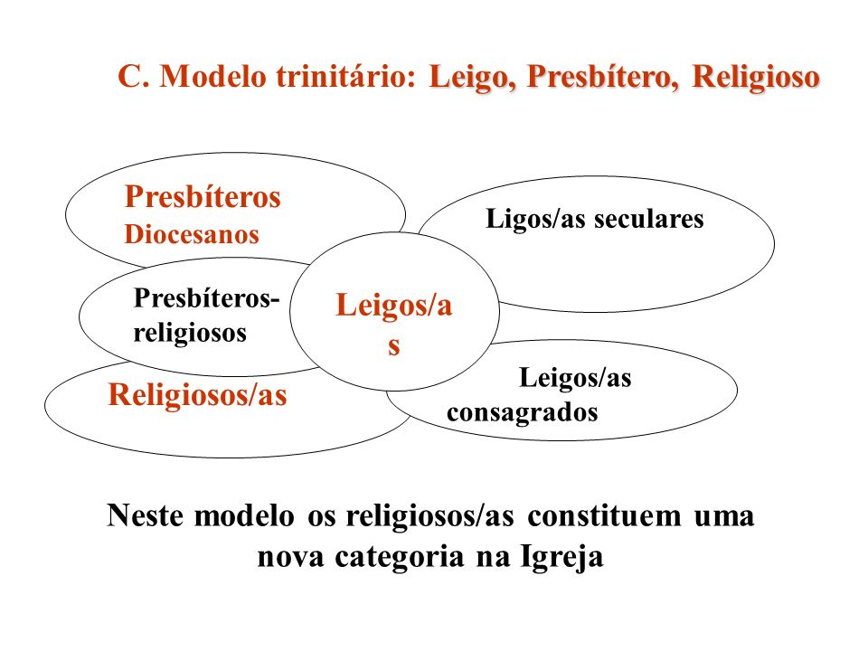 Presbíteros Diocesanos Religiosos/as Presbíteros- religiosos Ligos/as seculares Leigos/as consagrados Leigos/a s Leigo, Presbítero, Religioso C. Model