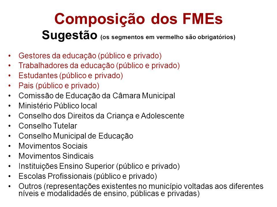 Gestores da educação (público e privado) Trabalhadores da educação (público e privado) Estudantes (público e privado) Pais (público e privado) Comissã