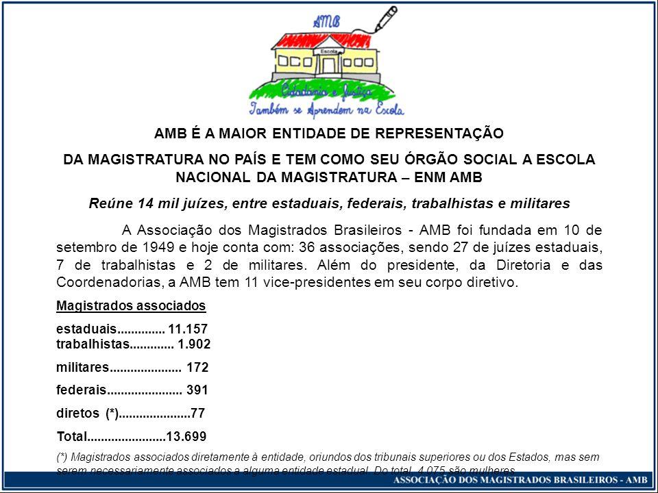 AMB É A MAIOR ENTIDADE DE REPRESENTAÇÃO DA MAGISTRATURA NO PAÍS E TEM COMO SEU ÓRGÃO SOCIAL A ESCOLA NACIONAL DA MAGISTRATURA – ENM AMB Reúne 14 mil juízes, entre estaduais, federais, trabalhistas e militares A Associação dos Magistrados Brasileiros - AMB foi fundada em 10 de setembro de 1949 e hoje conta com: 36 associações, sendo 27 de juízes estaduais, 7 de trabalhistas e 2 de militares.