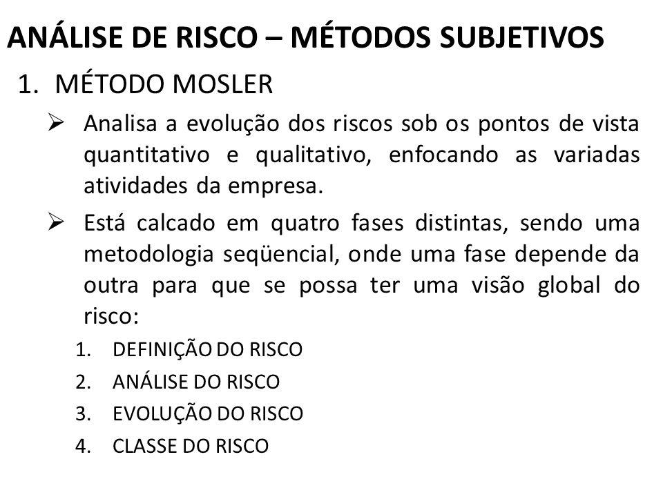 ANÁLISE DE RISCO – MÉTODOS SUBJETIVOS 1.MÉTODO MOSLER Analisa a evolução dos riscos sob os pontos de vista quantitativo e qualitativo, enfocando as va