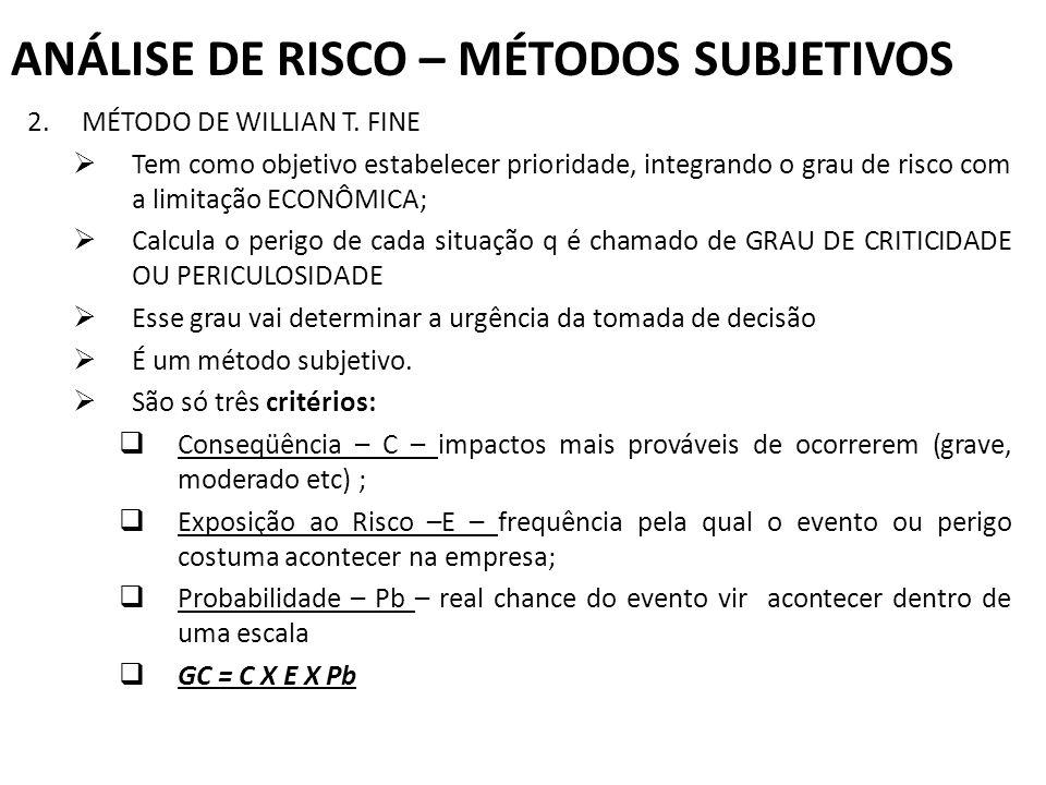 ANÁLISE DE RISCO – MÉTODOS SUBJETIVOS 2. MÉTODO DE WILLIAN T. FINE Tem como objetivo estabelecer prioridade, integrando o grau de risco com a limitaçã