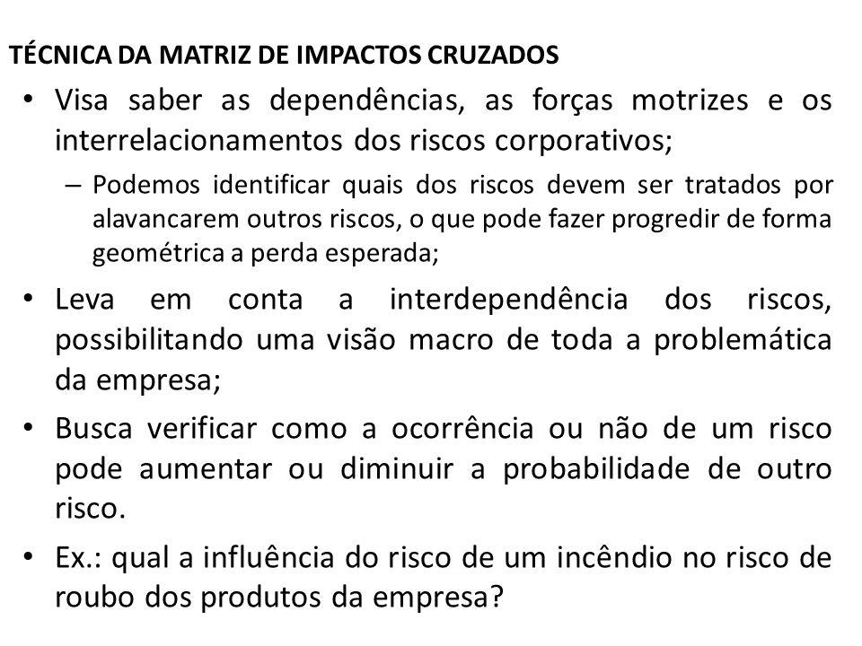 TÉCNICA DA MATRIZ DE IMPACTOS CRUZADOS Visa saber as dependências, as forças motrizes e os interrelacionamentos dos riscos corporativos; – Podemos ide